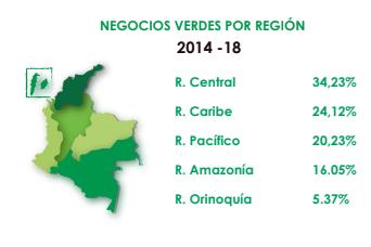 Boyacá, Cundinamarca y Huila, líderes en la región en generación de negocios verdes